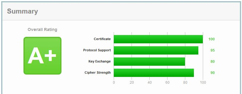qualys-ssl-labs-server-test-result